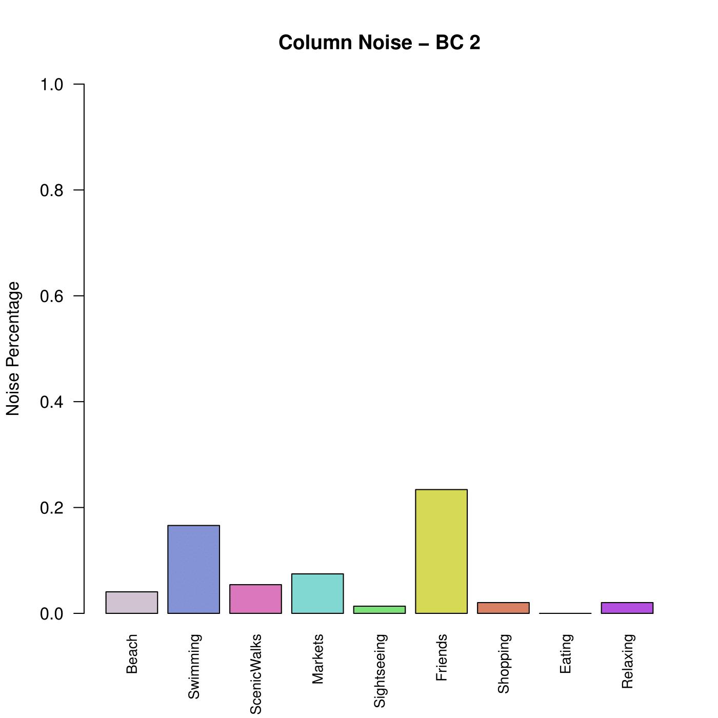 Column Noise Example